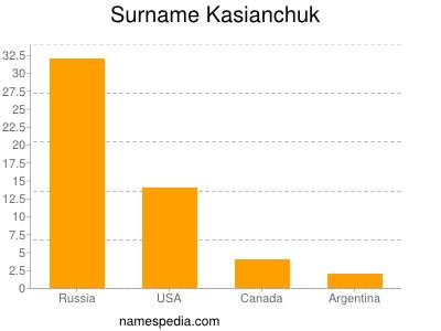 Surname Kasianchuk