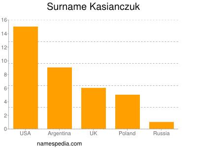 Surname Kasianczuk