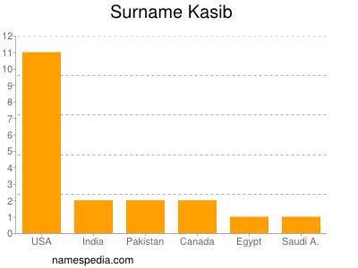 Surname Kasib