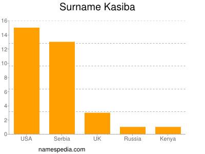Surname Kasiba