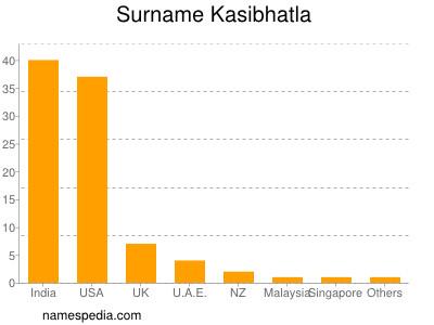 Surname Kasibhatla