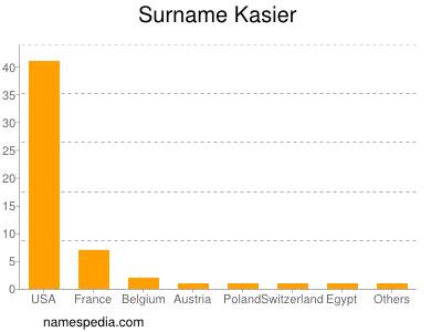 Surname Kasier