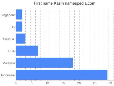 Given name Kasih