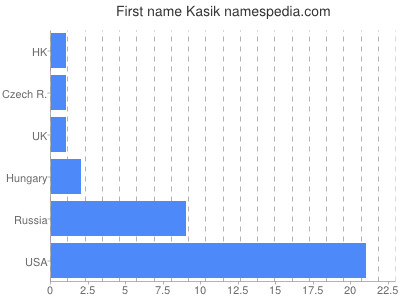 Given name Kasik