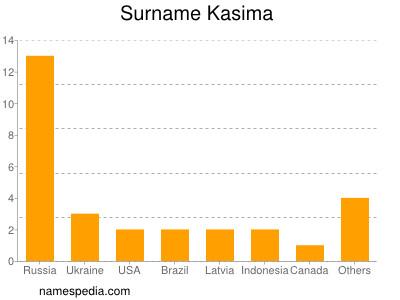 Surname Kasima