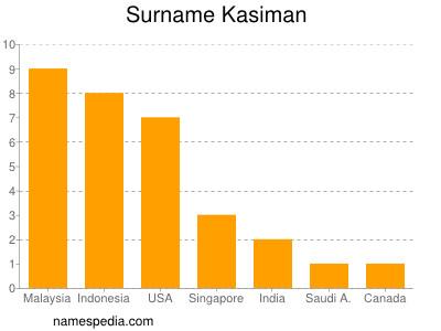 Surname Kasiman