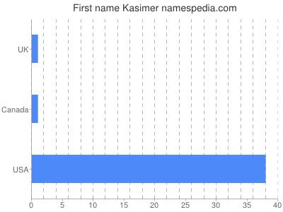 Given name Kasimer