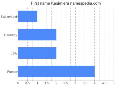 Given name Kasimiera