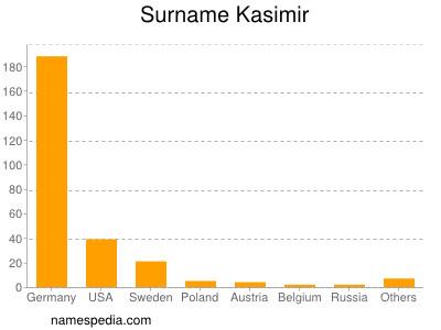 Surname Kasimir
