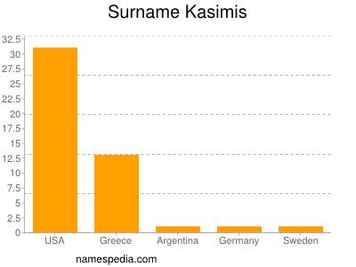 Surname Kasimis