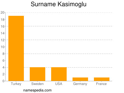 Surname Kasimoglu