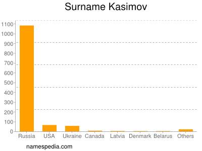 Surname Kasimov
