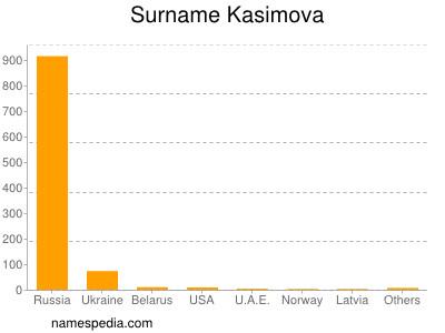 Surname Kasimova