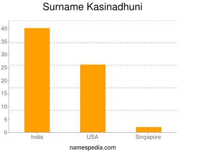 Surname Kasinadhuni