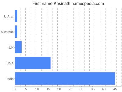 Given name Kasinath
