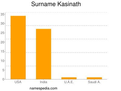 Surname Kasinath