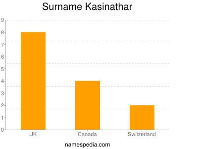Surname Kasinathar