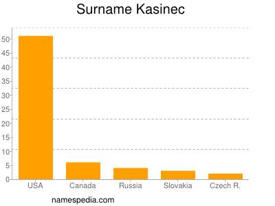 Surname Kasinec