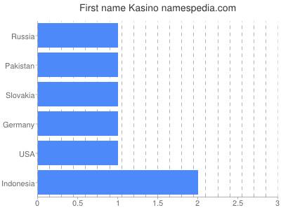 Given name Kasino