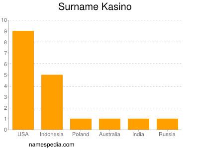 Surname Kasino