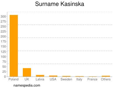 Surname Kasinska
