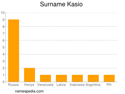 Surname Kasio