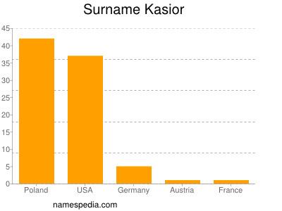 Surname Kasior