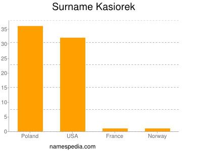 Surname Kasiorek