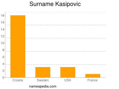 Surname Kasipovic