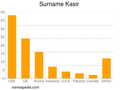 Surname Kasir