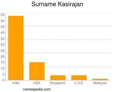 Surname Kasirajan