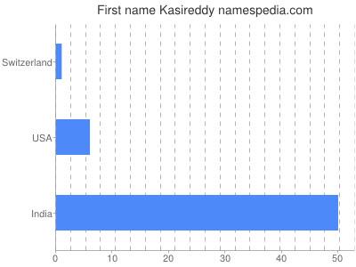 Given name Kasireddy