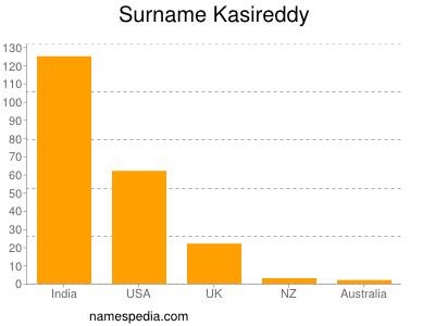 Surname Kasireddy