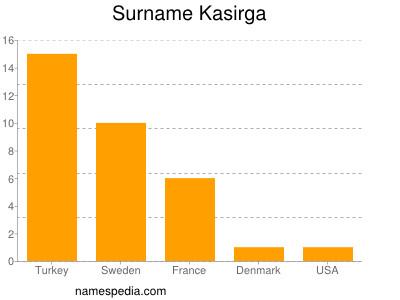 Surname Kasirga