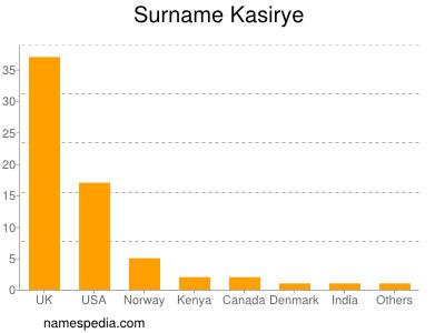 Surname Kasirye