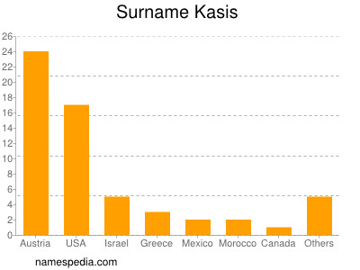 Surname Kasis