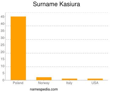 Surname Kasiura