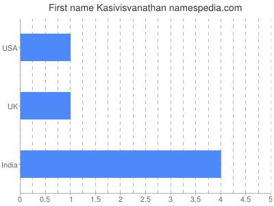 Given name Kasivisvanathan