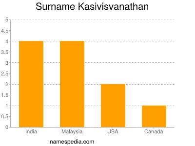 Surname Kasivisvanathan