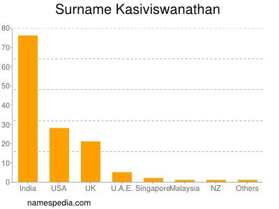 Surname Kasiviswanathan