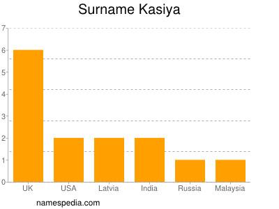 Surname Kasiya