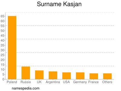 Surname Kasjan