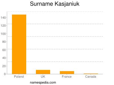 Surname Kasjaniuk