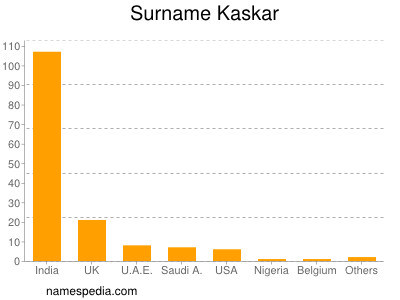 Surname Kaskar