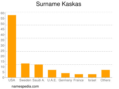 Surname Kaskas