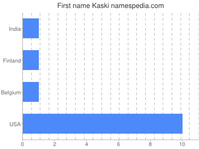 Given name Kaski