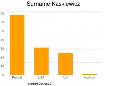 Surname Kaskiewicz