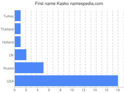 Given name Kasko
