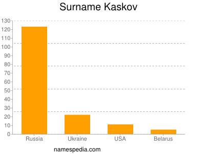 Surname Kaskov