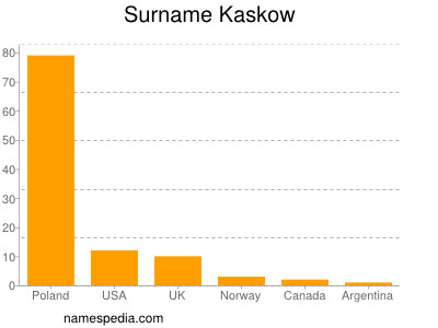 Surname Kaskow